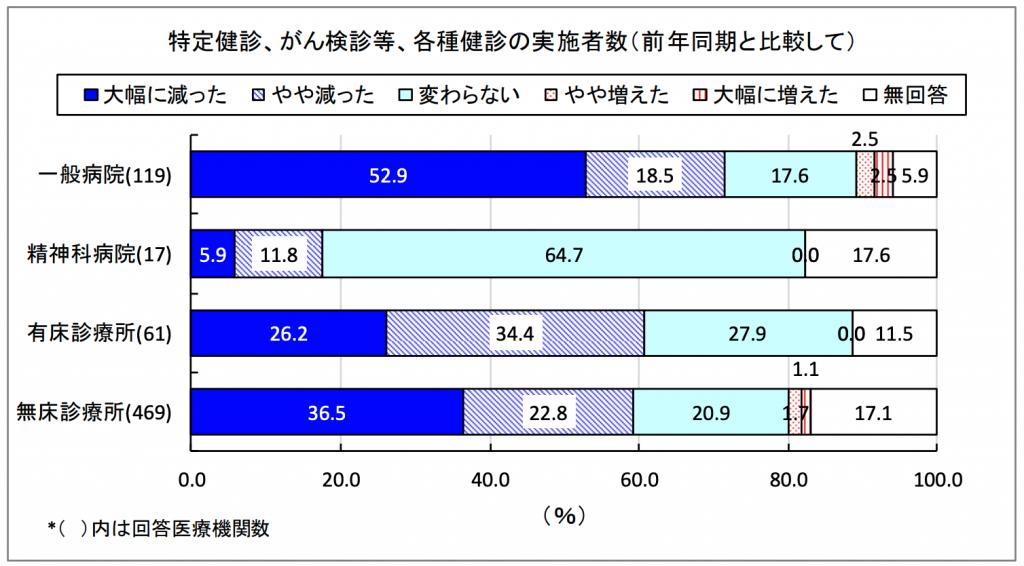 (出典)新型コロナウイルス対応下での医業経営状況等アンケート調査(日本医師会)より「特定健診、がん検診、各種健診の実施者数(前年同期と比較して)」